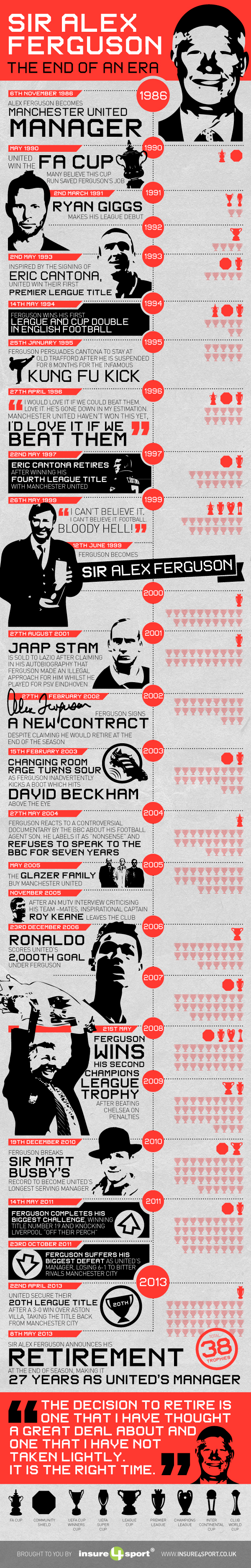 Alex Ferguson Infographic insure4sport
