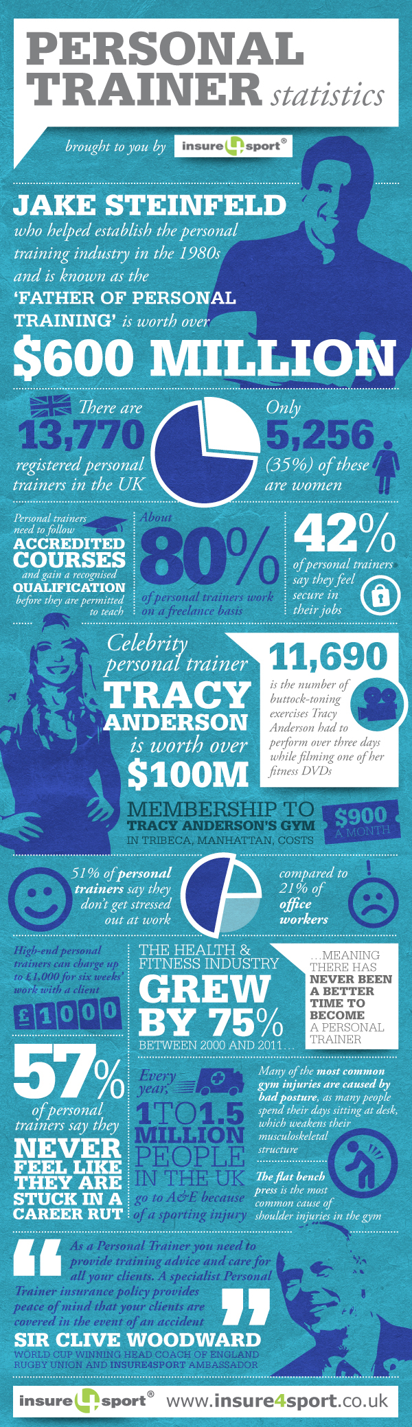 personal-trainer-infographic-insure4sport