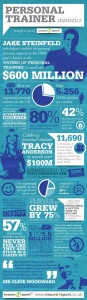personal trainer statistics infographic Insure4Sport PT insurance