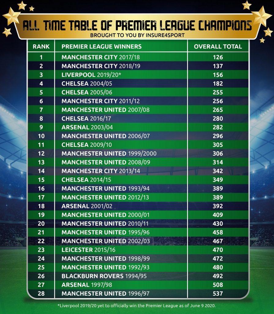 best premier league winning team