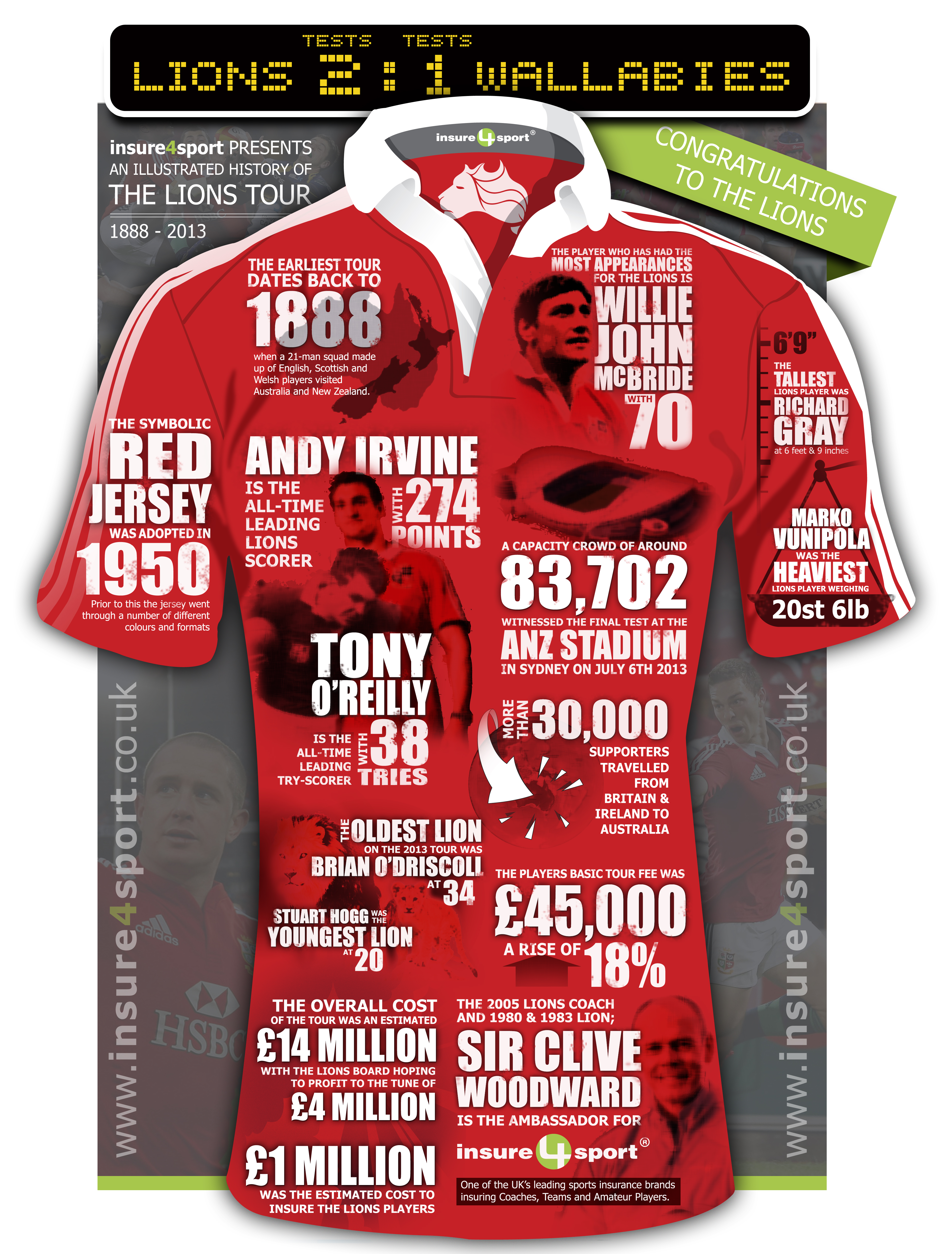 Infographic detailing the lions Rugby Victory 2013